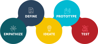DESIGN-THINKING EMTREPRENEUR